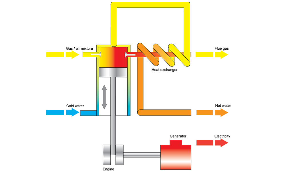 cogeneration of heat and power